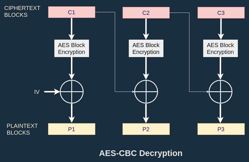AES-CBC Decryption