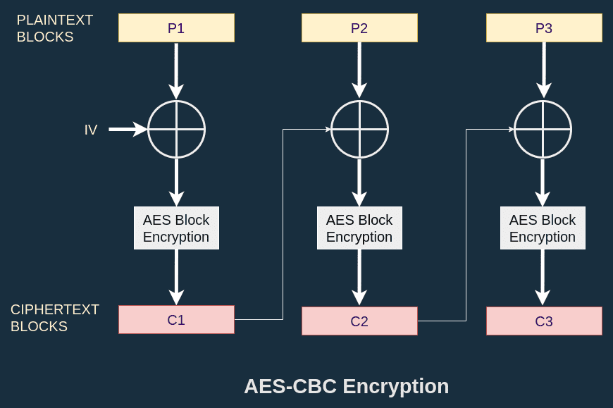 AES-CBC Encryption