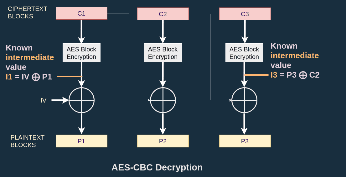 AES-CBC known values