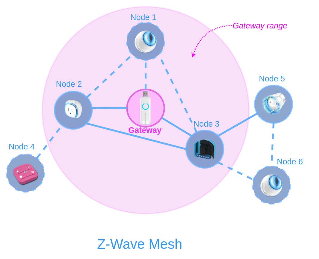Z-Wave mesh network