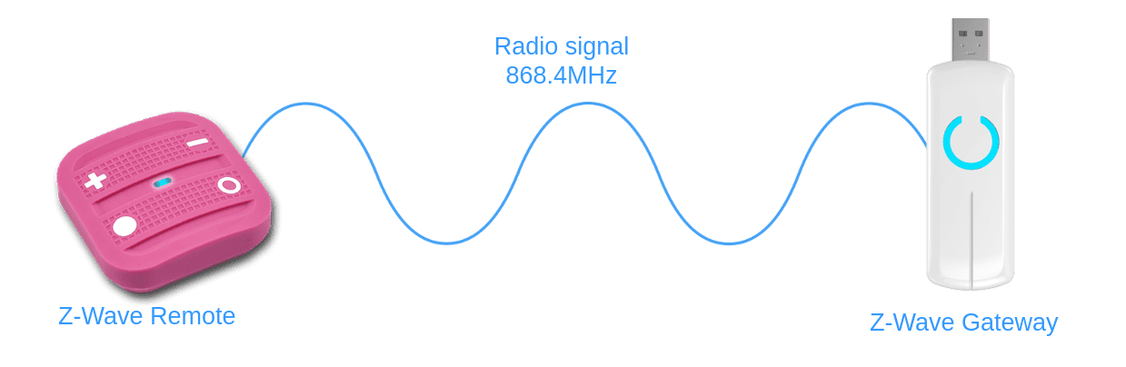 Z-Wave radio frequency